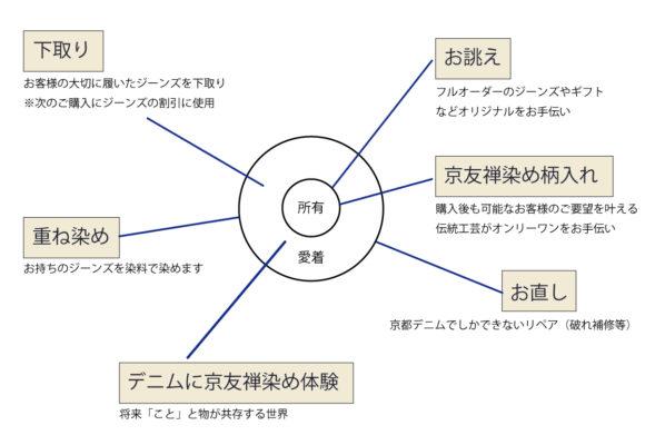 京都デニムの活動